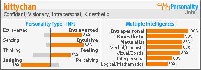 Click to view my Personality Profile page