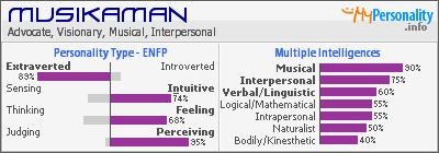 MBTI personality type 201135